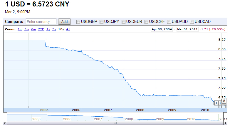 China against US Dollar