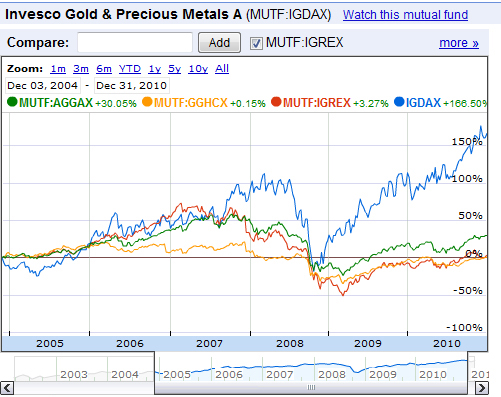 Comparing a gold Mutual Fund over 6 years
